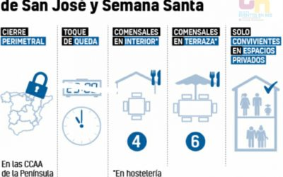 El BOE publica todas las restricciones que se deberán seguir de cara al puente de San José y Semana Santa