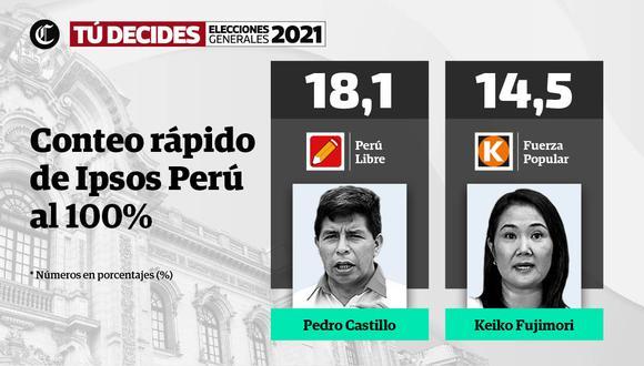Pedro Castillo y Keiko Fujimori disputarían segunda vuelta- Elecciones Perú 2021